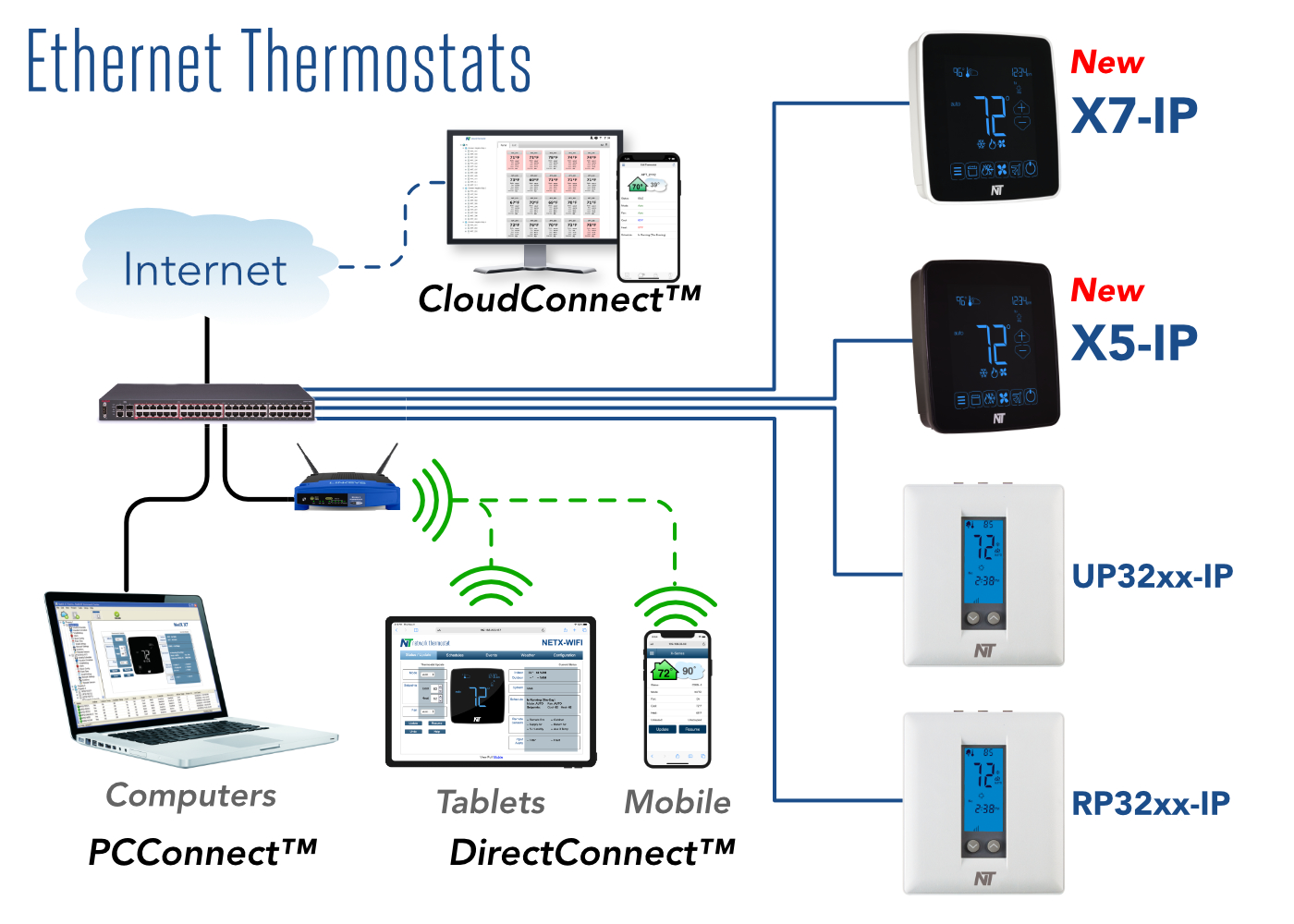 NetX™ Ethernet System Overview