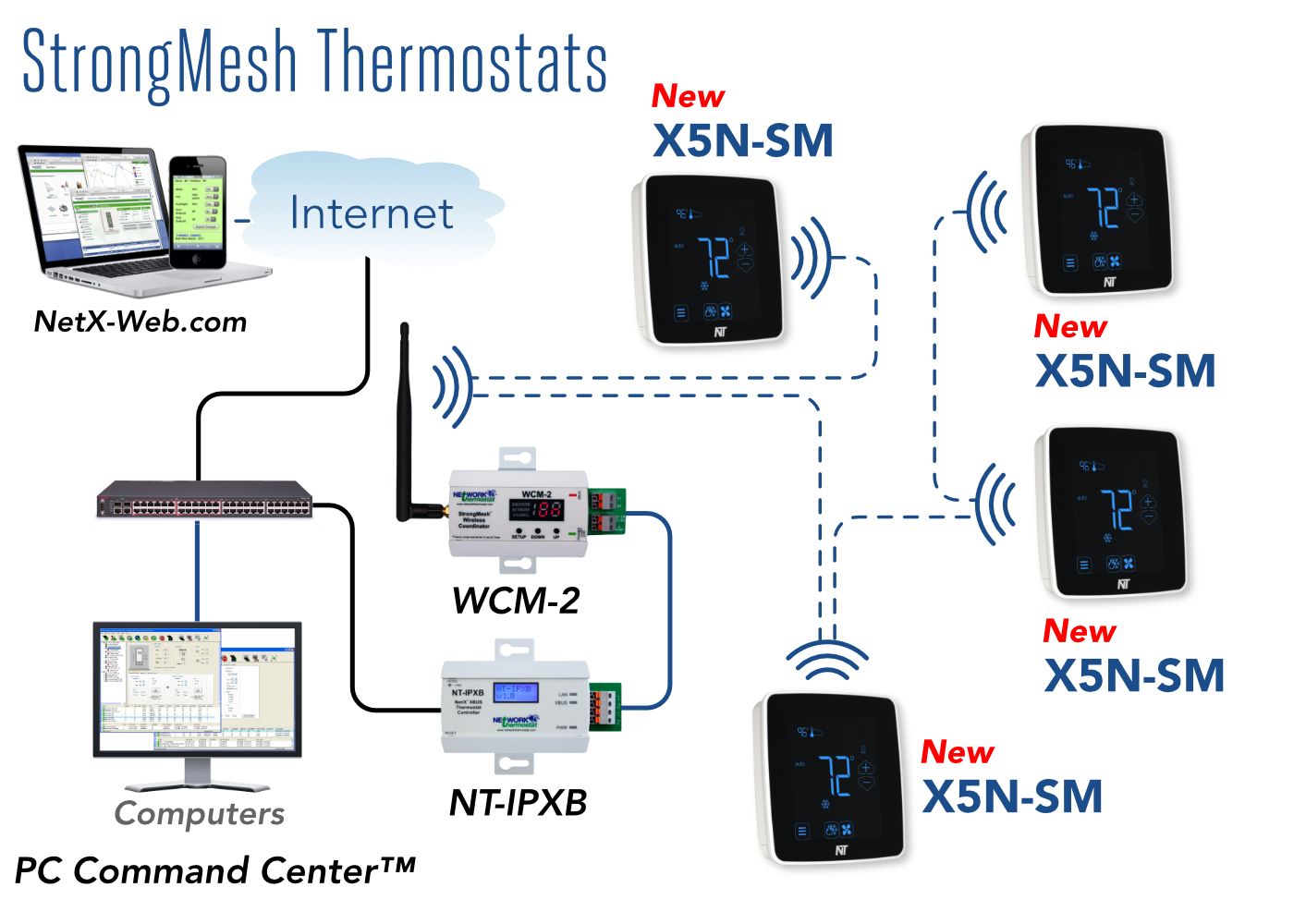 NetX™ StrongMesh Wireless System Overview