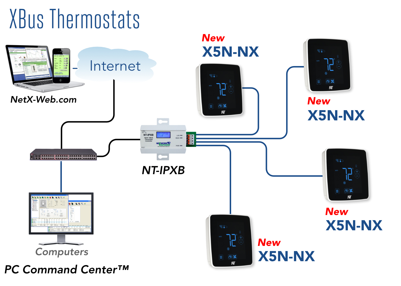 NetX™ XBus System Overview